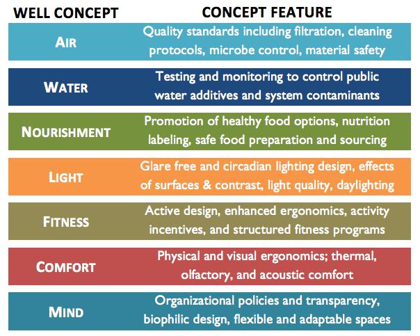 Biophilic Design, WELL Building Standard Concepts, Source: Crew Network.